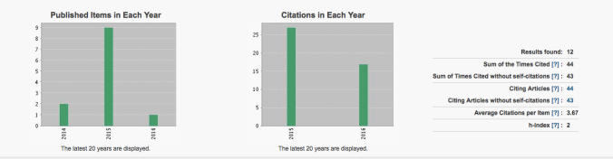 Web of Science Article Citation Report